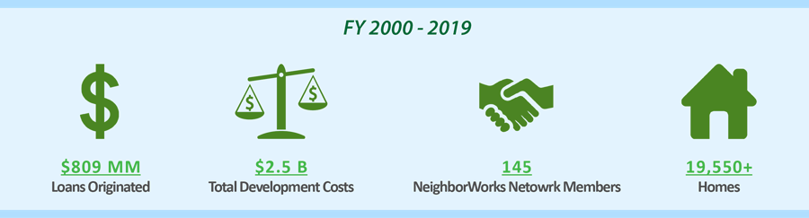 Community Housing Capital 20-Years of Investment in Affordable Housing