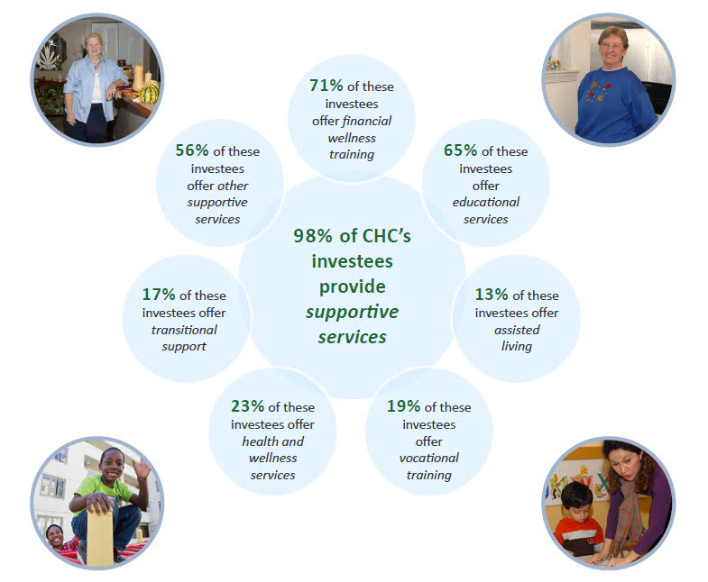 CHC supports underserved poplulations by investing in developers that provide supportive services